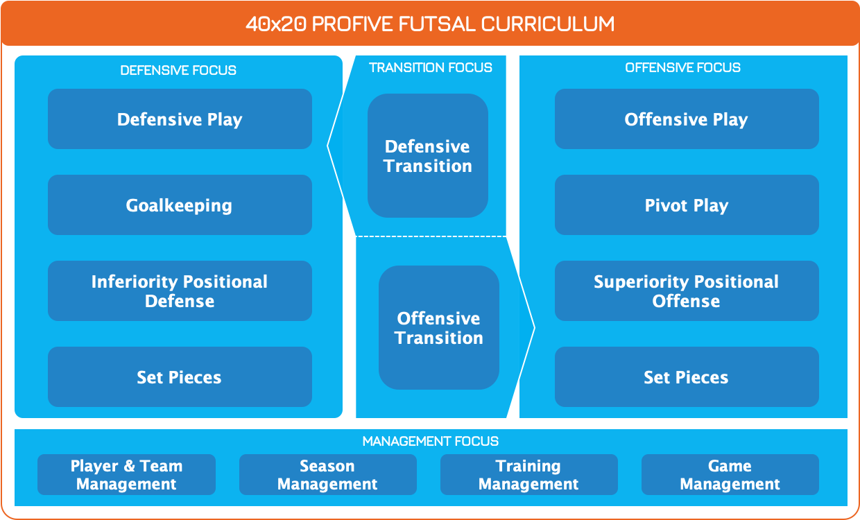 Futsal Course Curriculum