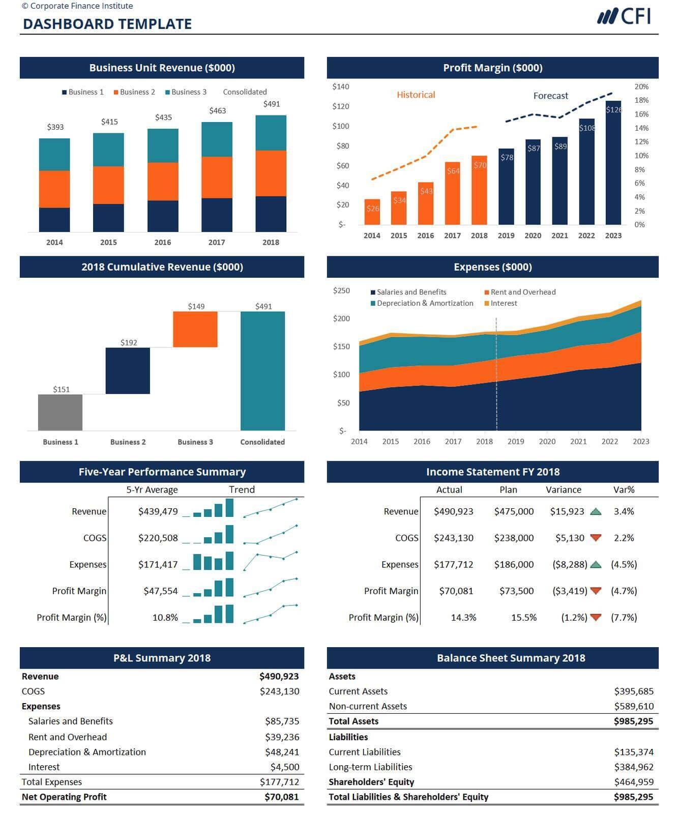 excel dashboard and Data Visualization templates