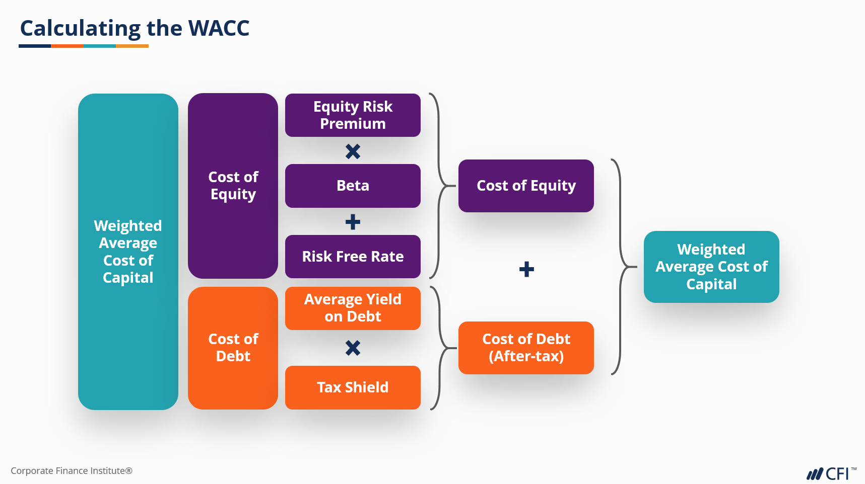 WACC corporate business valuation course