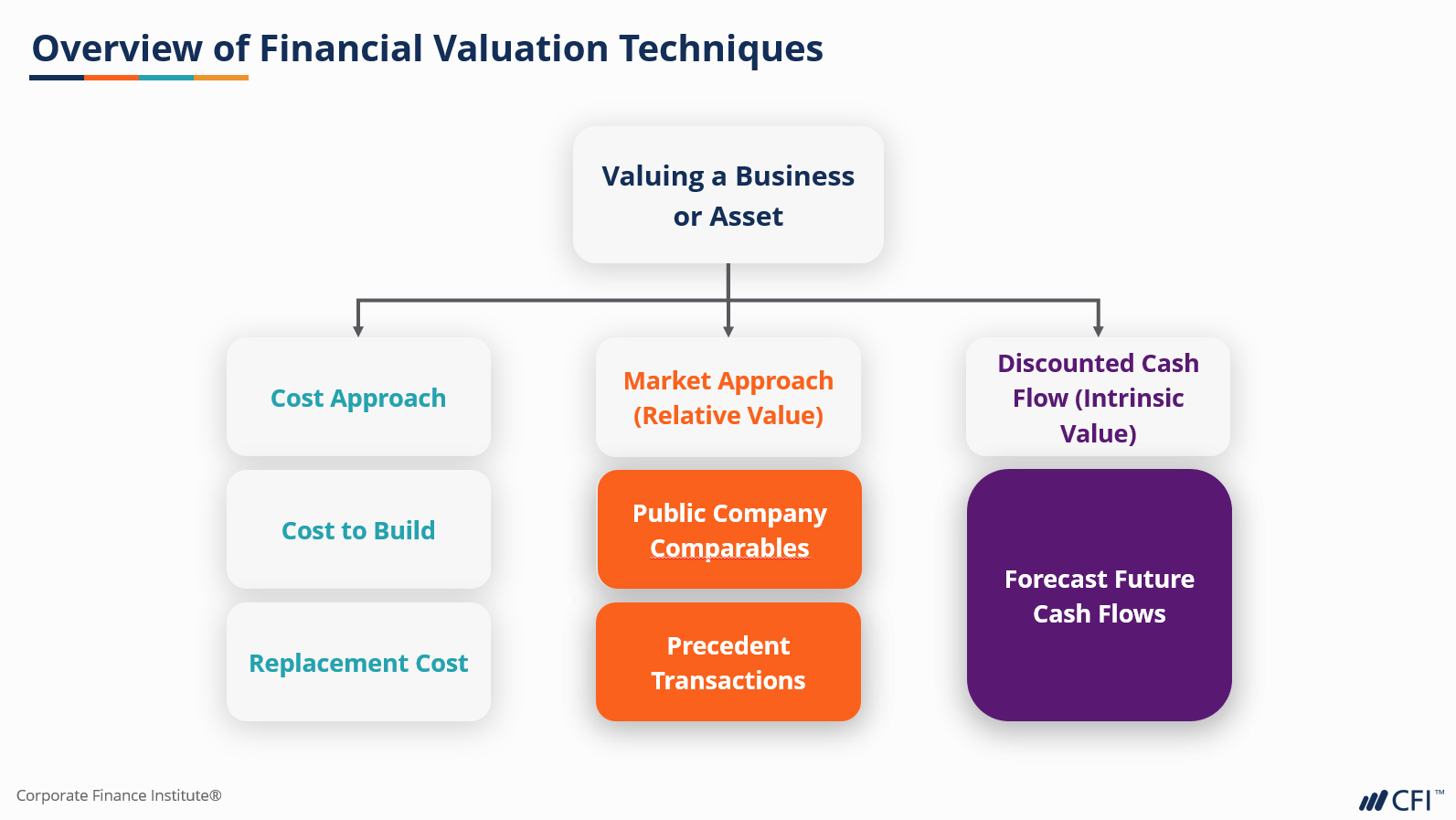 business valuation techniques
