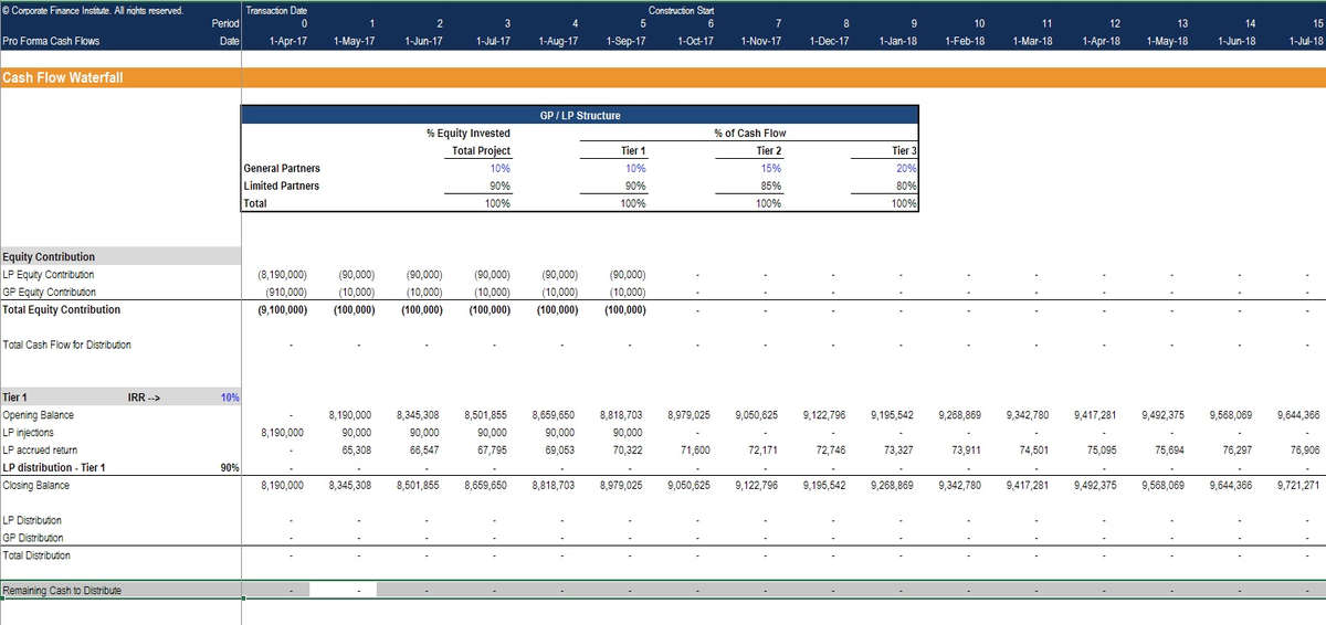 Real Estate financial modeling cash flow waterfall