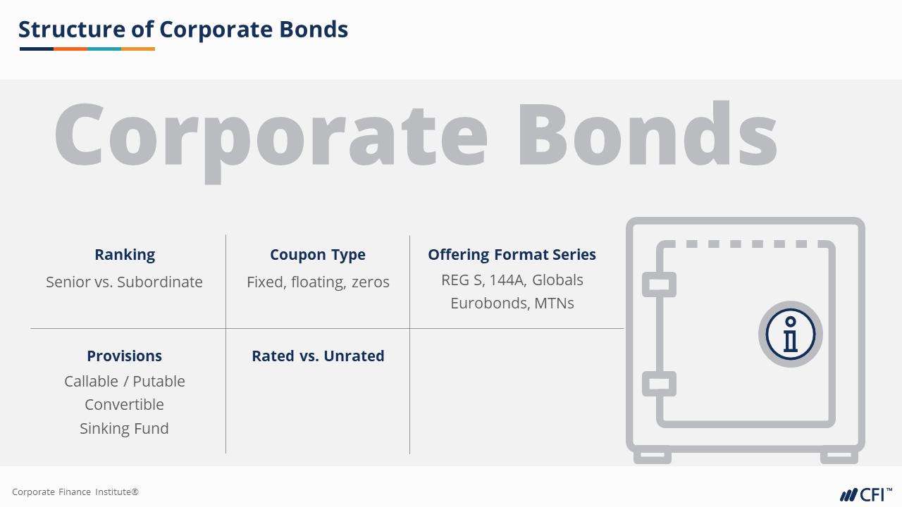 Corporate Bond Structure