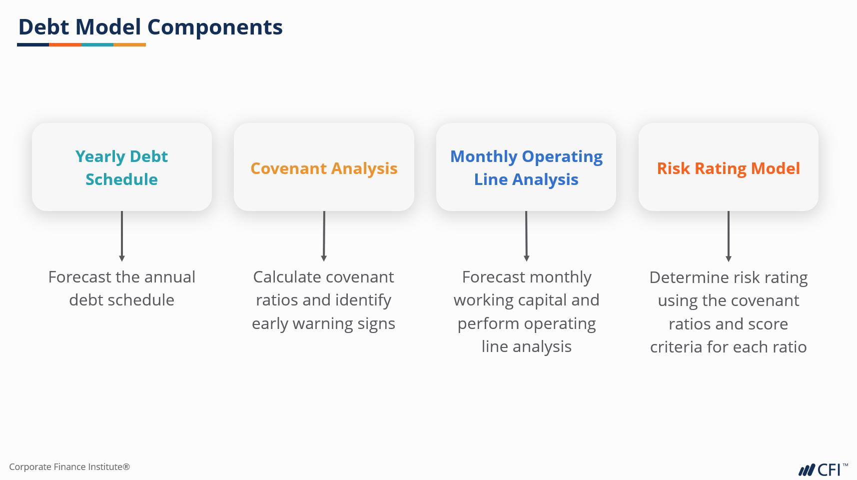 Debt model components