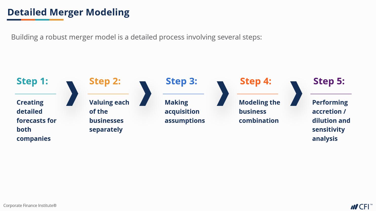 merger modeling