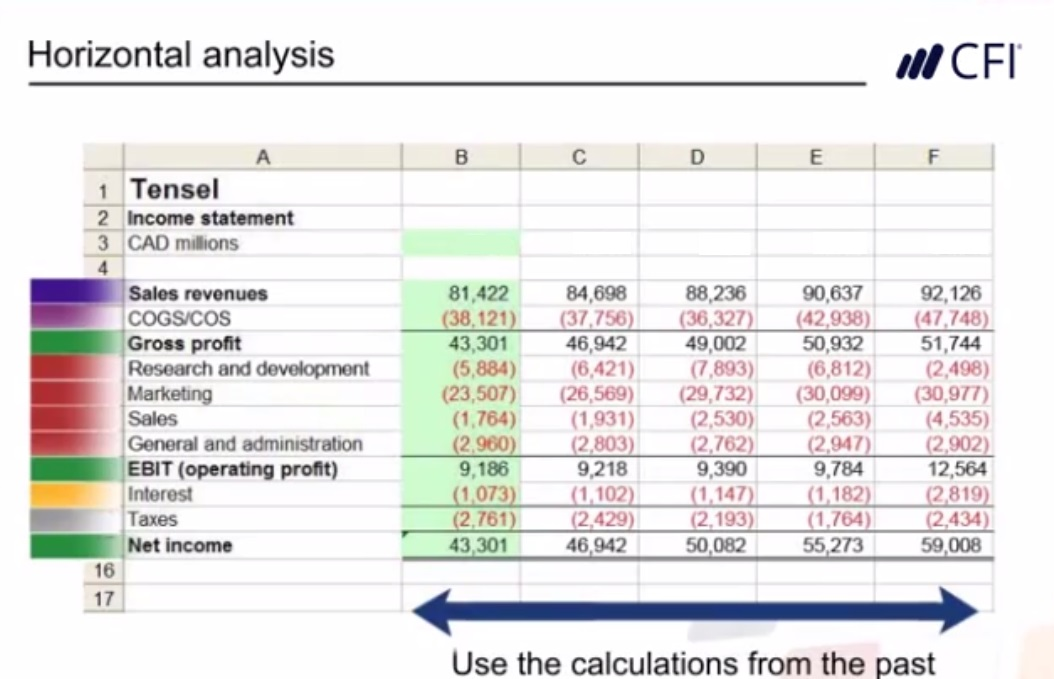 Horizontal Vs Vertical Analysis of Financial Statements