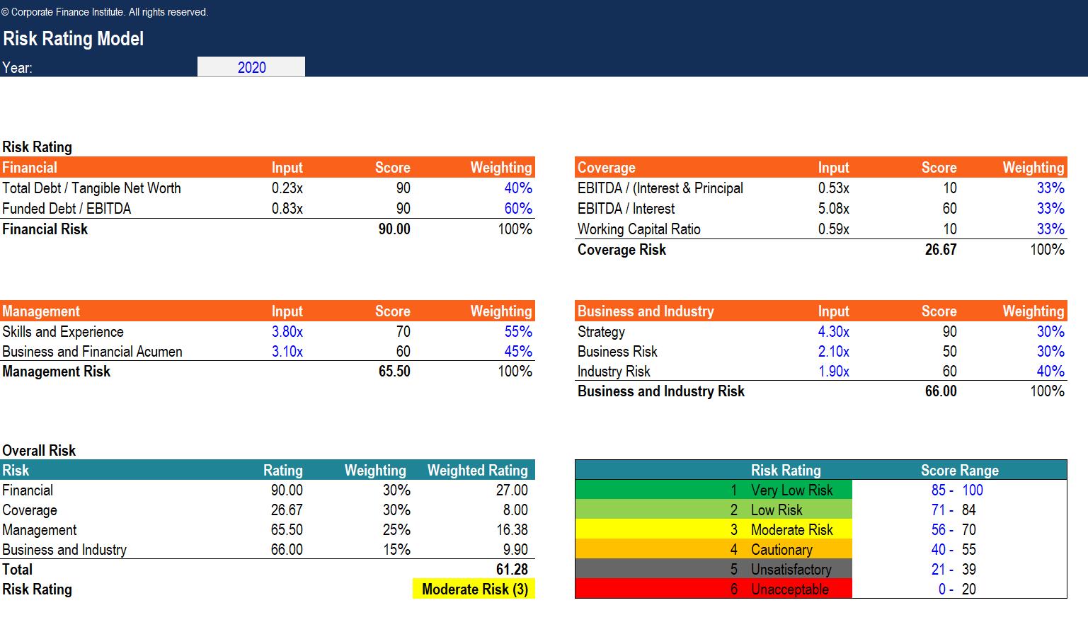Risk rating model