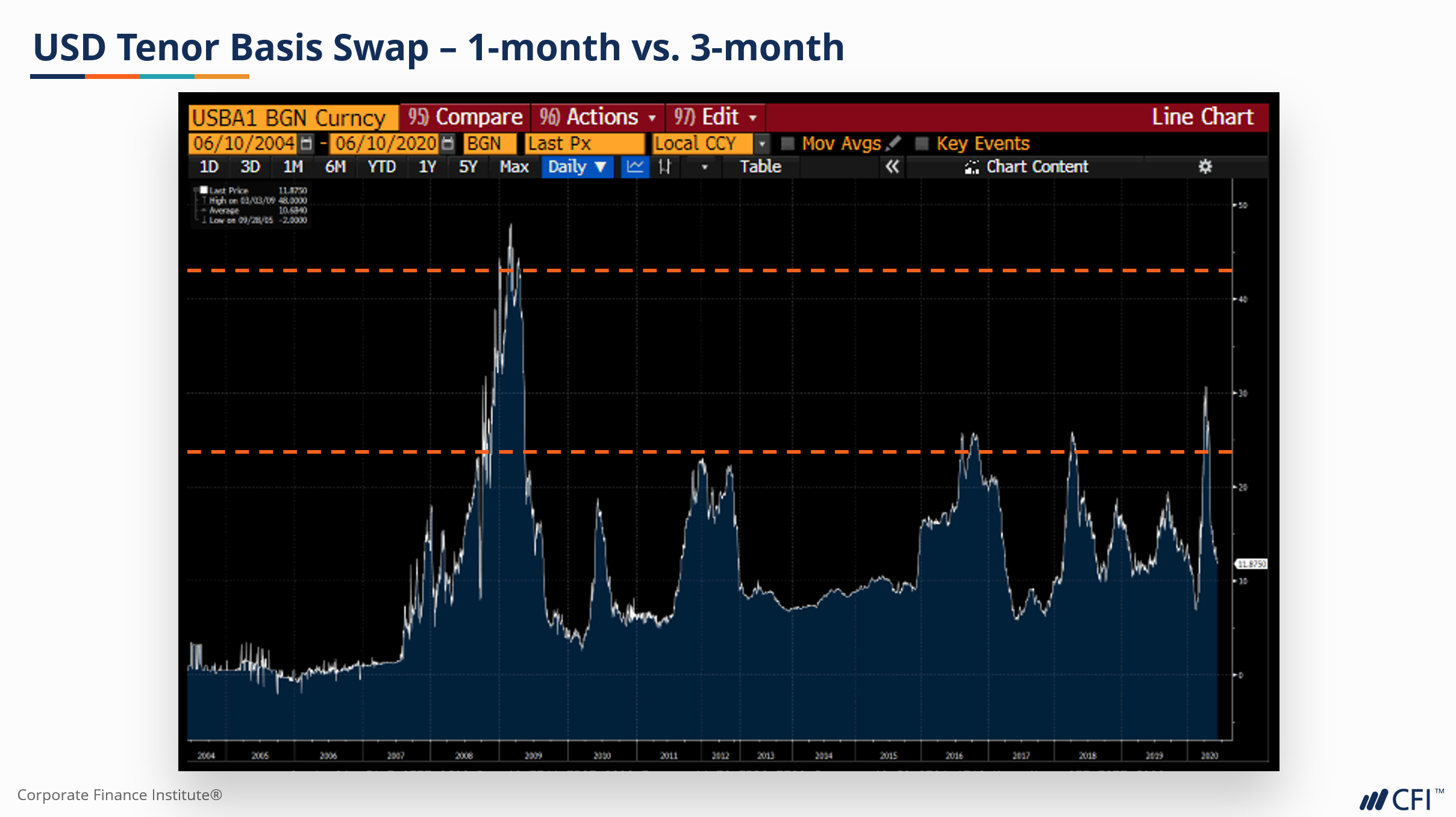 Bloomberg Tenor Basis Swap