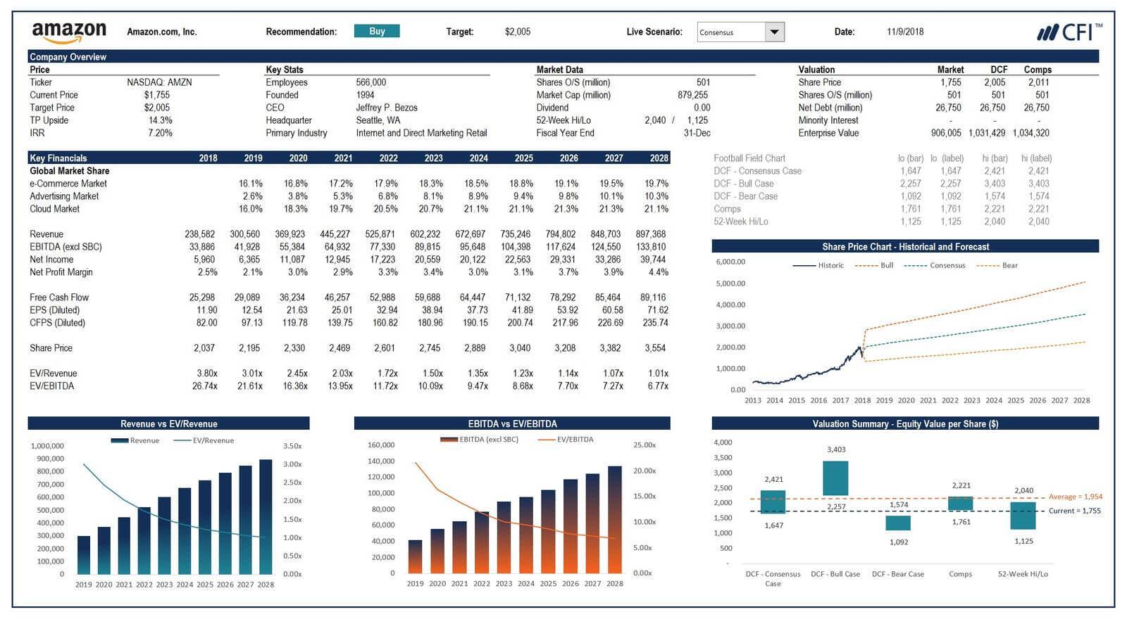 Advanced financial modeling course (Amazon)