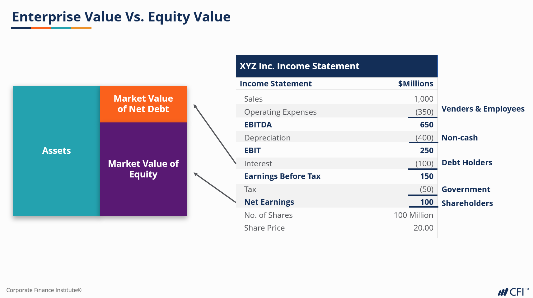 corporate valuation modeling class online