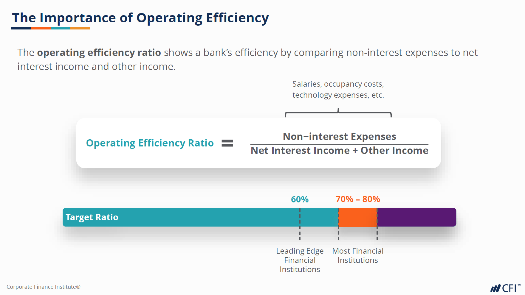 Operating efficiency ratio
