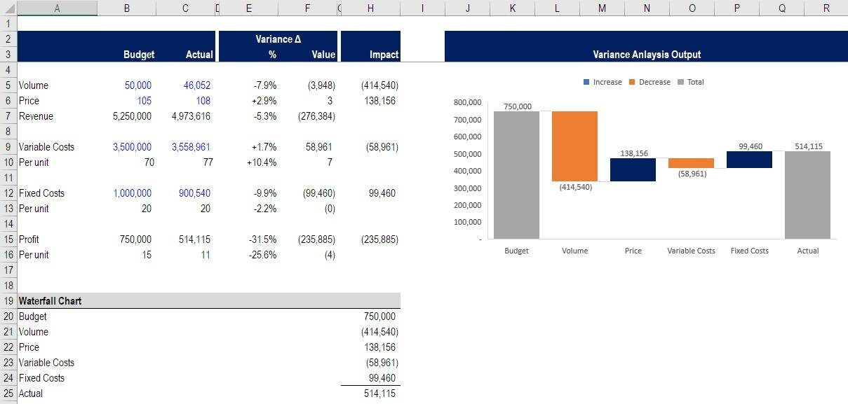 Variance analysis in Excel - financial budgeting class