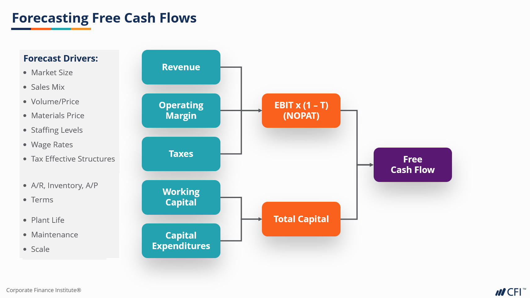 Forecast Free Cash Flow and corporate business valuation