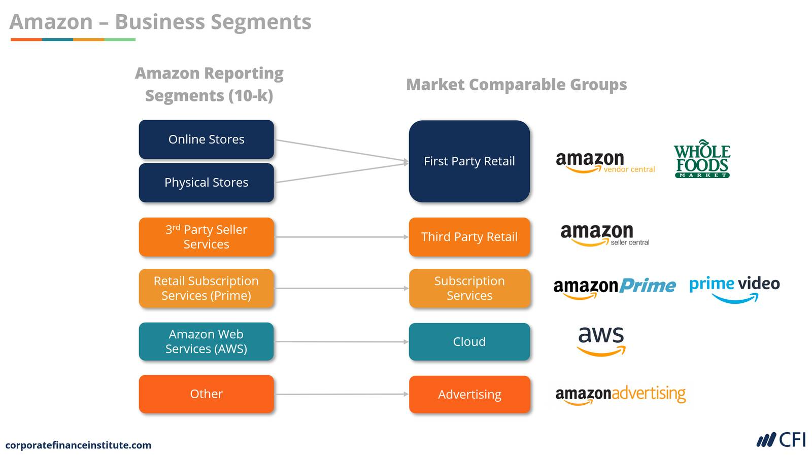Advanced valuation amazon case study