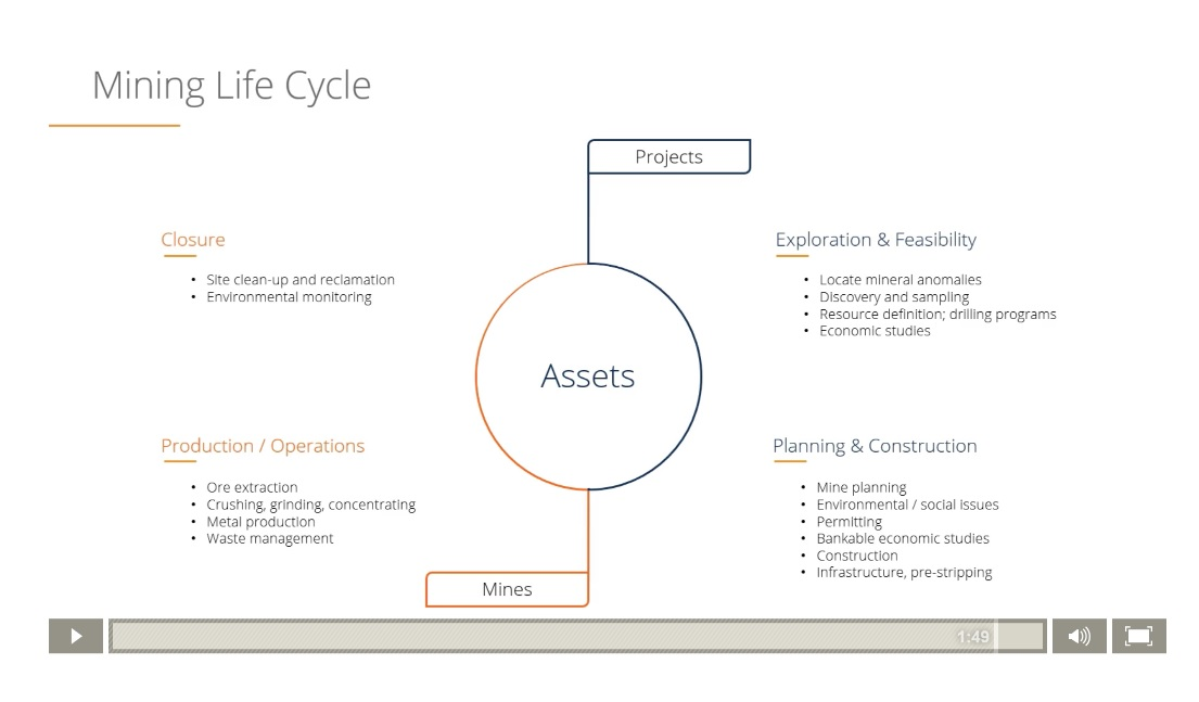 financial modeling and mining valuation course example