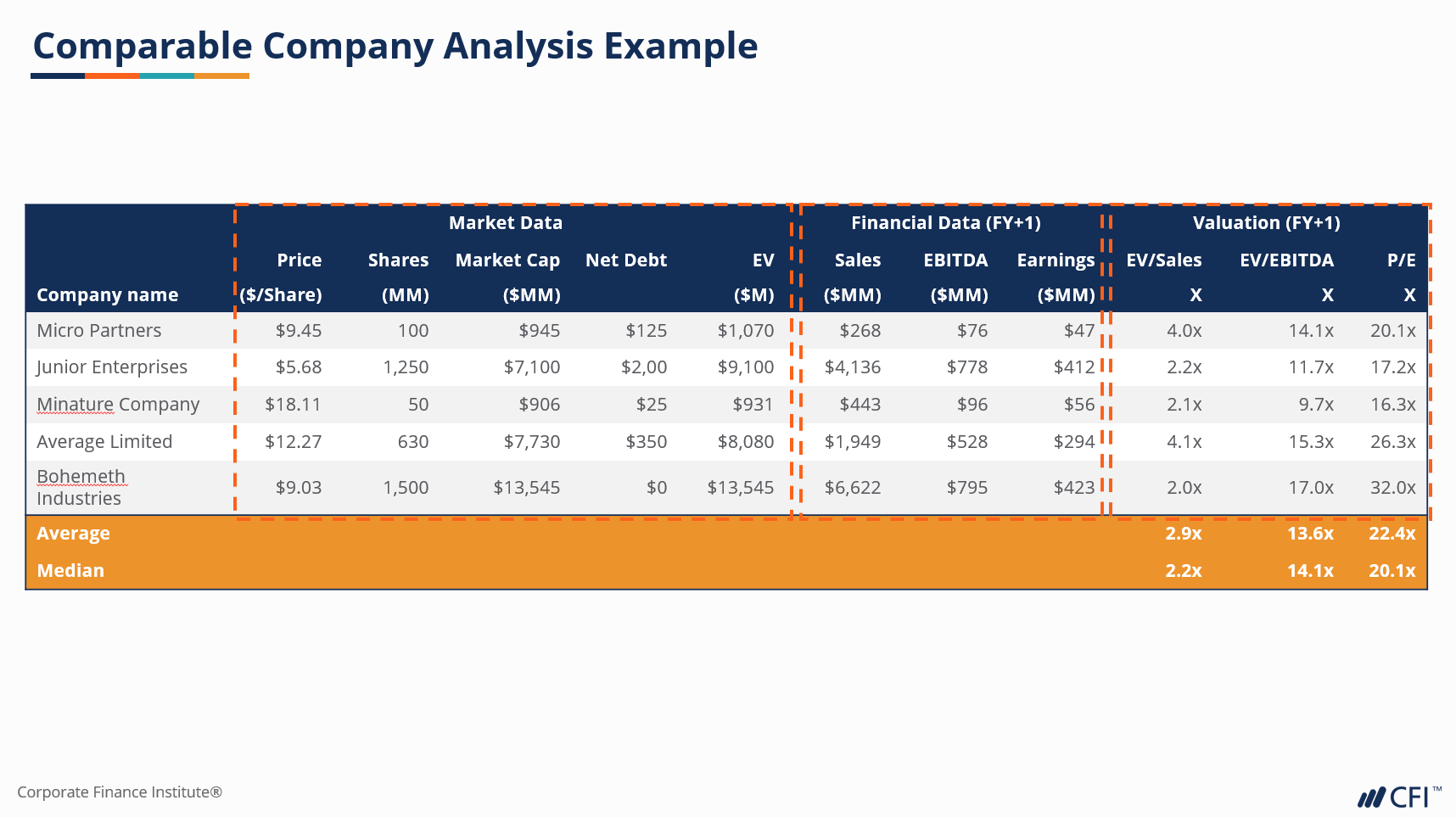 Comps table comparable company analysis