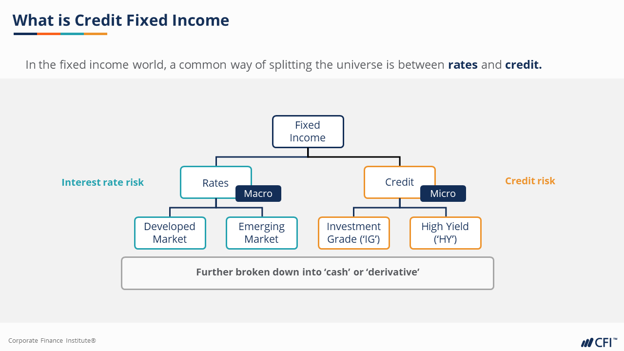 credit Fixed Income