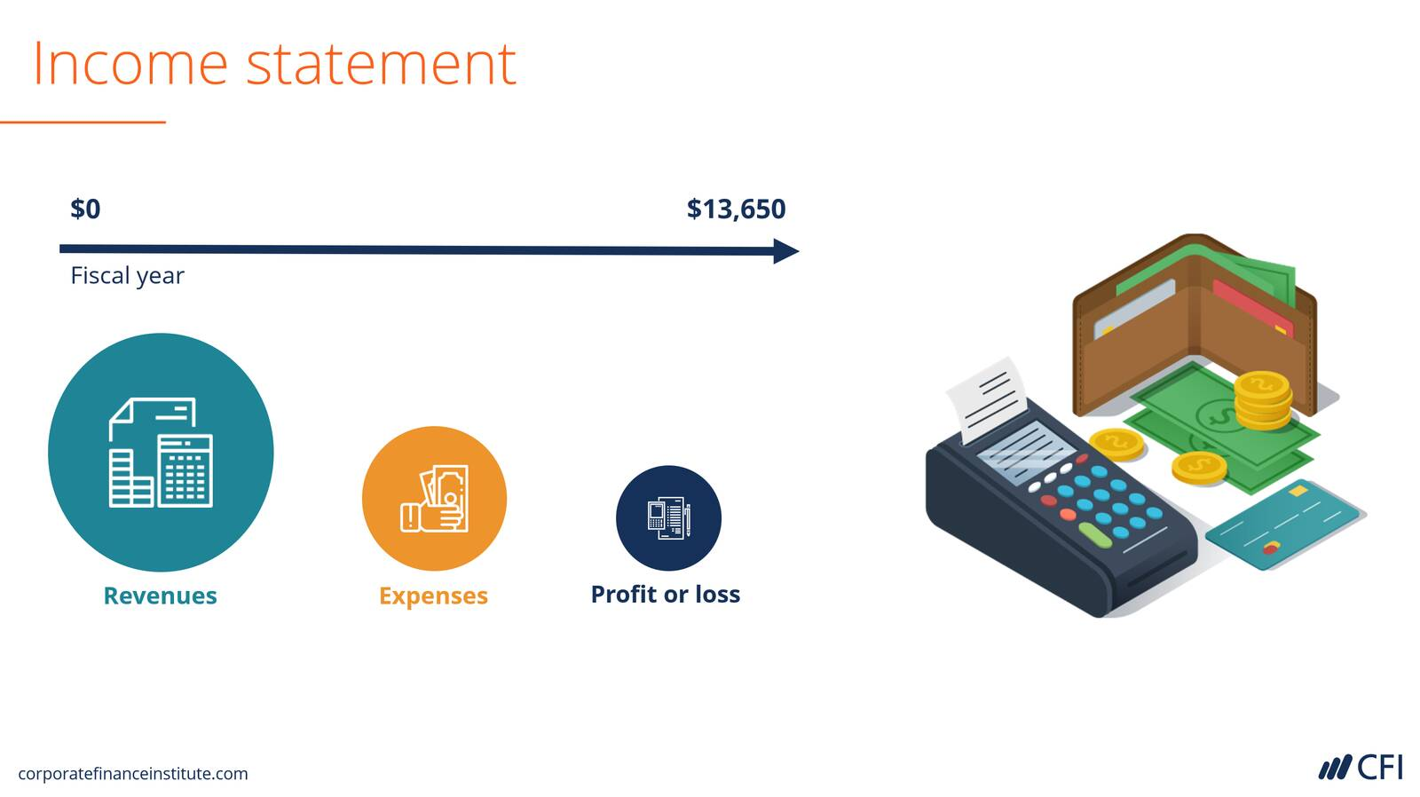 Reading Financial Statements Course
