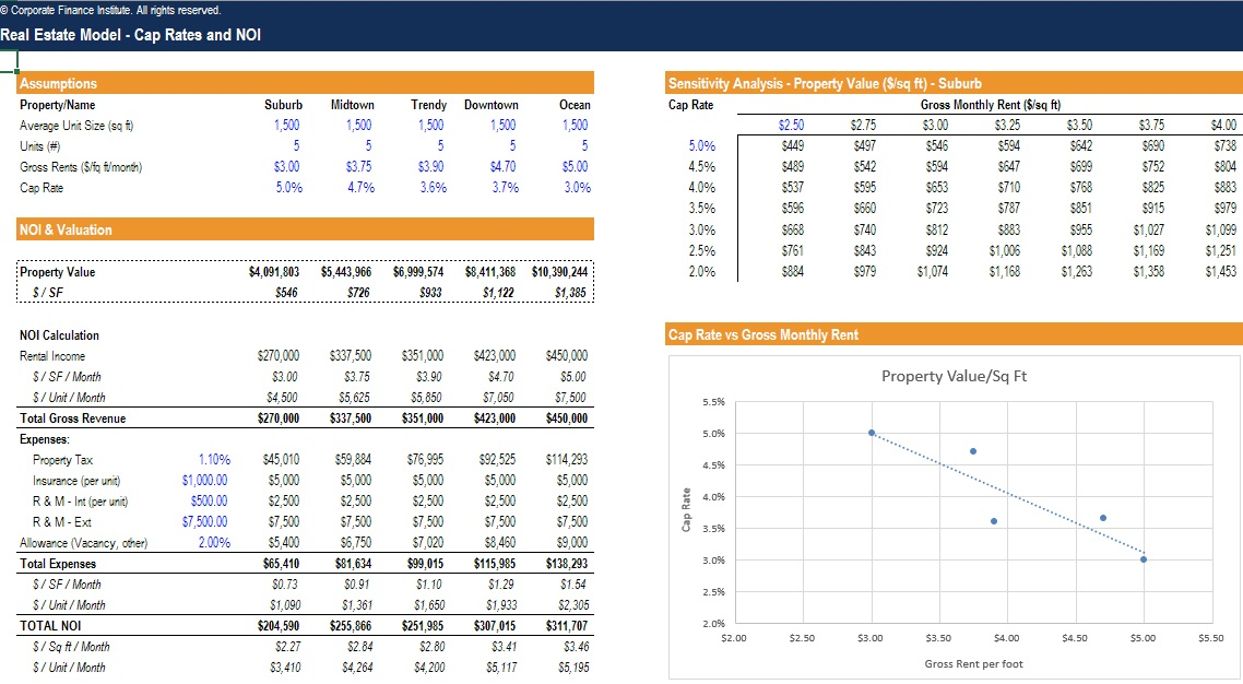financial modeling real estate excel