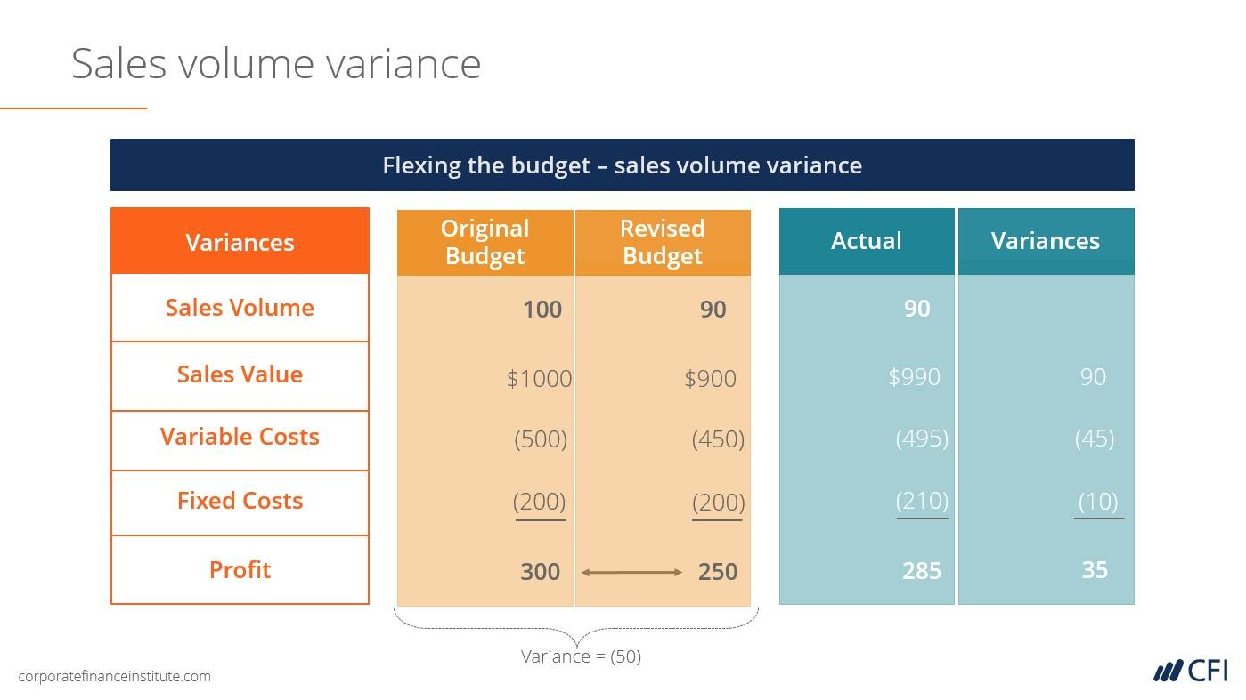 variance analysis in budgeting class example