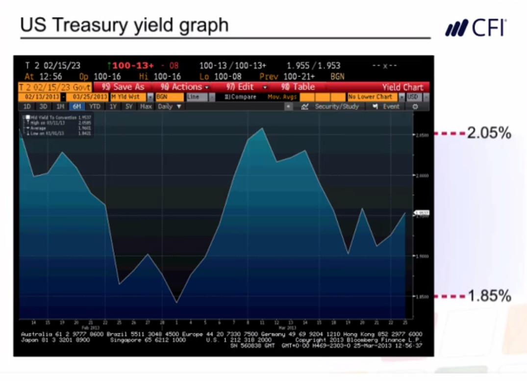 Bloomberg bond yield free course