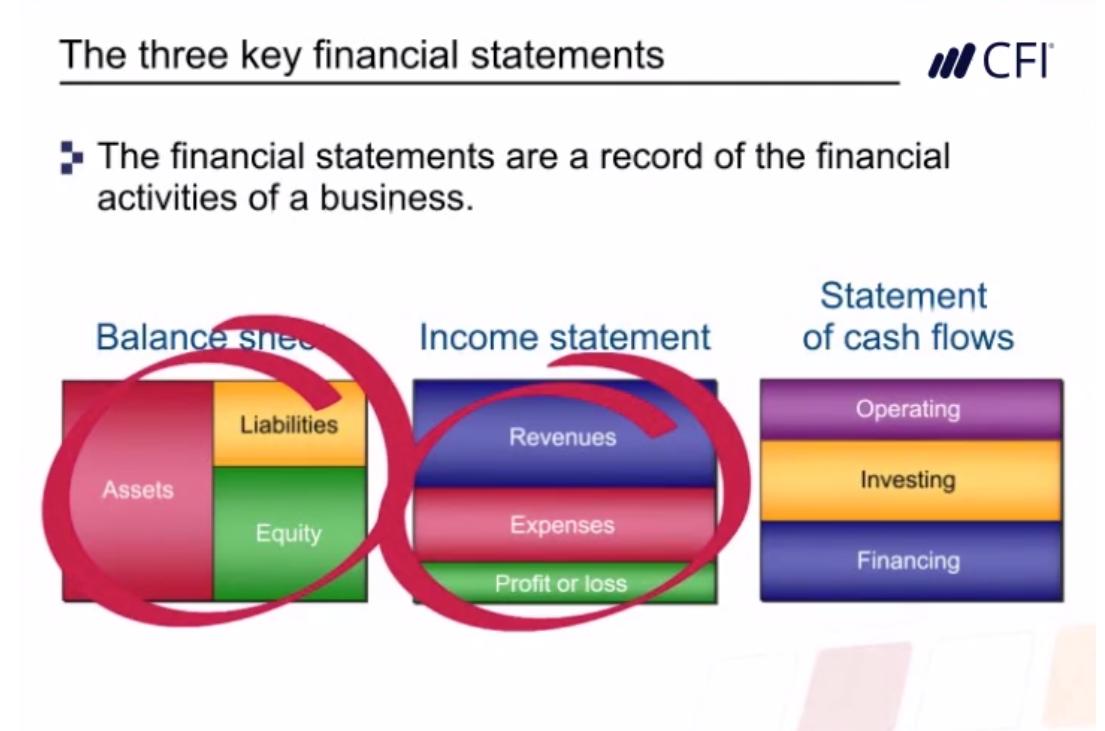 Curso de Contabilidad Gratuito - Cursos de Financiera Online