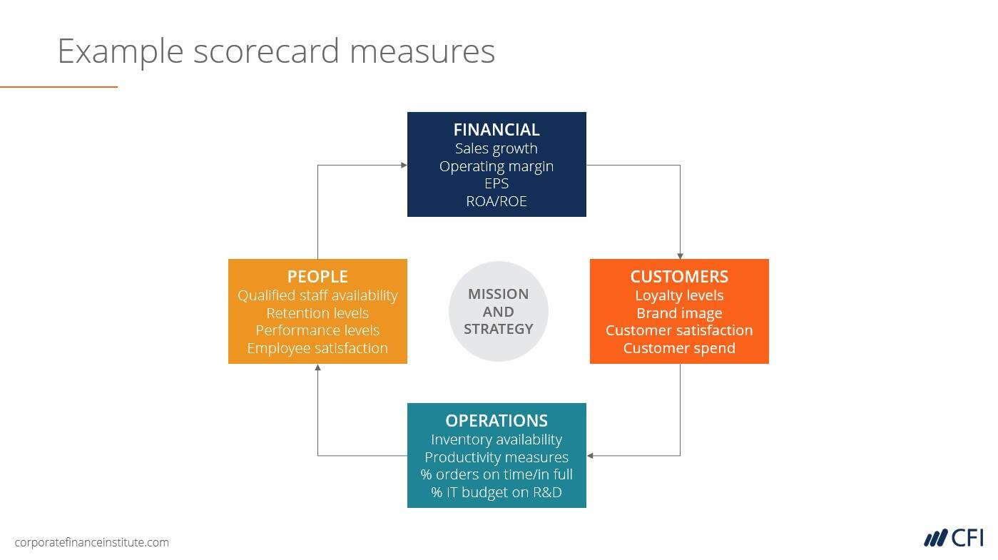 screenshot of scorecard from budgeting class