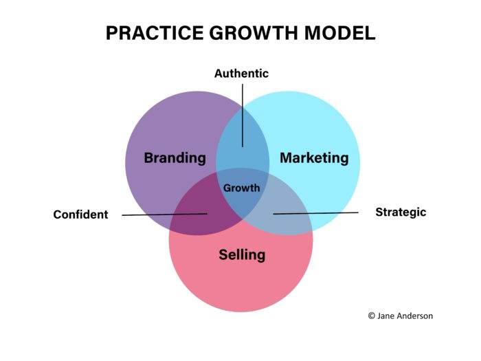 Practice Growth Model - branding, marketing, selling
