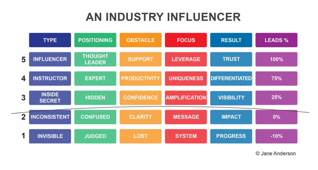 Jane Anderson Industry Influencer model