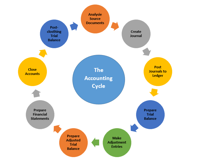 accounting cycle 8
