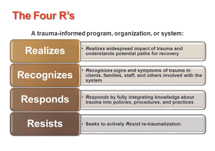 The How And Why Of Trauma Informed >> The R S Of Trauma Informed Care Ron Huxley Lmft