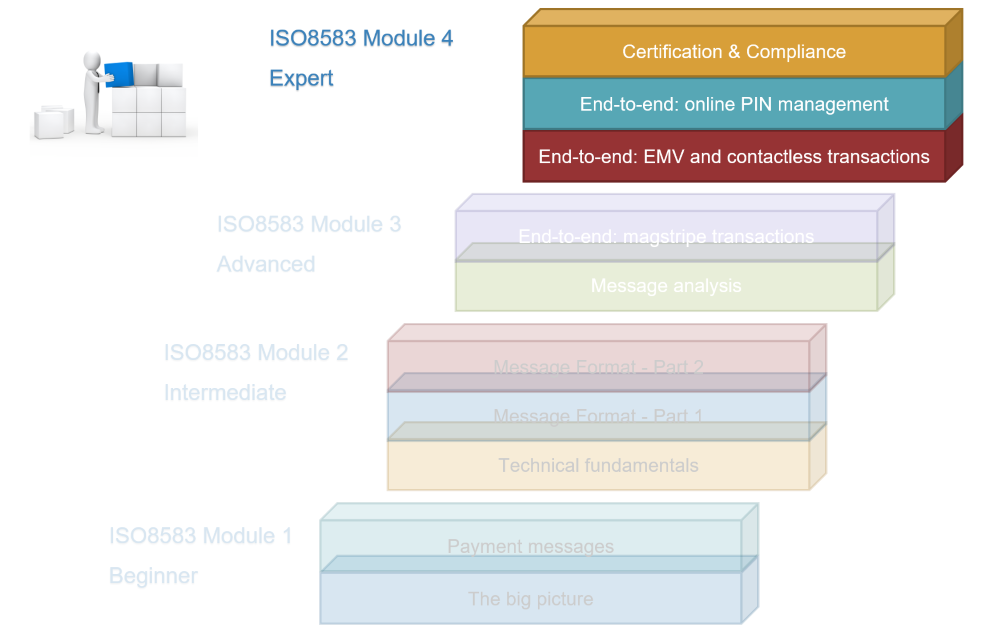 Courses | ISO 8583 and Transaction processing | Module 4