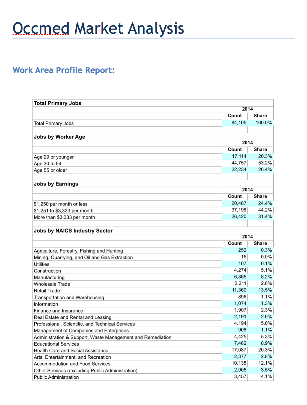 Occupational Medicine market analysis