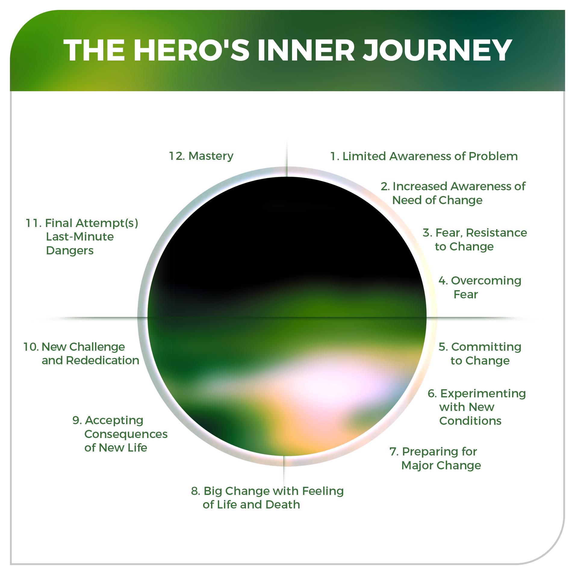 The Hero's Inner Journey for personal development