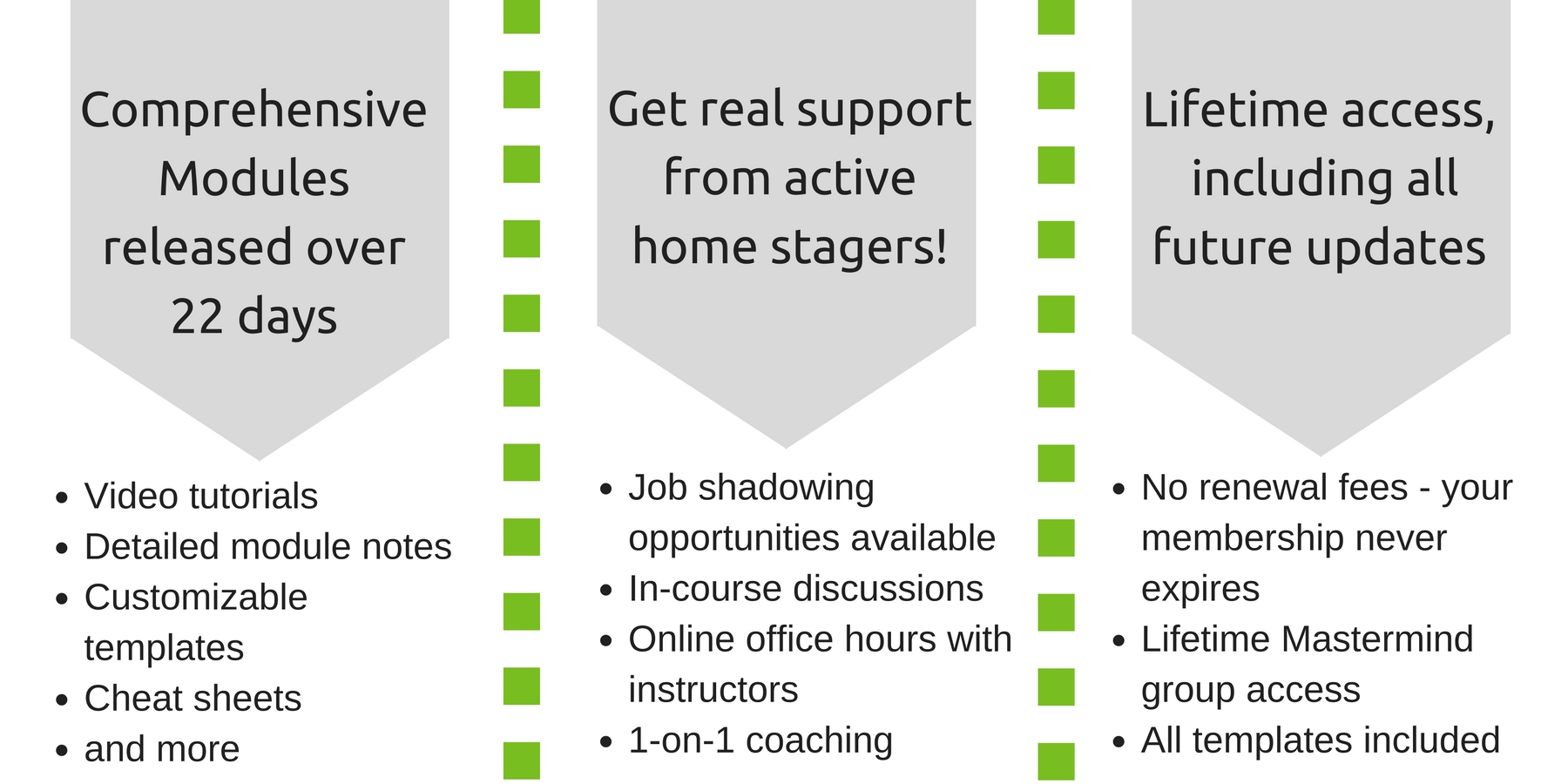 Real Estate Staging Professional - Certification Training