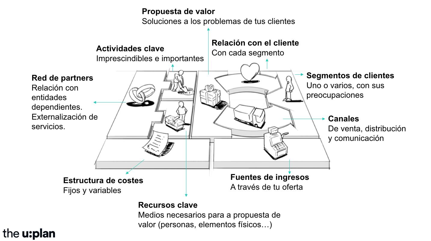 Diagnóstico de negocio y plan de acción