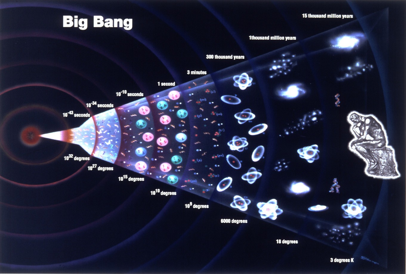 the science before the big bang The big bang theory is the leading explanation about how the universe science & astronomy the theory suggests that in that first big push of inflation.