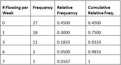 OpenStax: Statistics | Top Hat