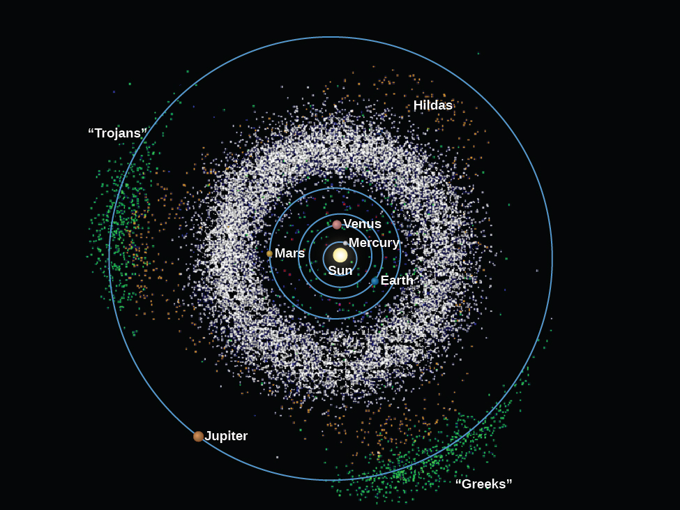 OpenStax: Astronomy | 13 1 Asteroids | Top Hat
