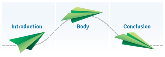 Introduction --> Body . --> Conclusion
