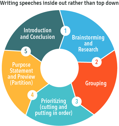 Writing speeches inside out rather than top down: #1-5 in a circle chart. 1. Brainstorming and research, 2. Grouping, 3. Prioritizing, 4. Purpose Statement and Preview, 5. Introduction and conclusion.