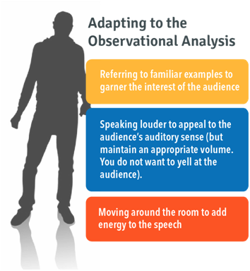 Adapting to Observational Analysis: Referring to familiar examples to garner the interest of the audience. Speaking louder to appeal to the audience's auditory sense. Moving around the room to add energy to the speech.
