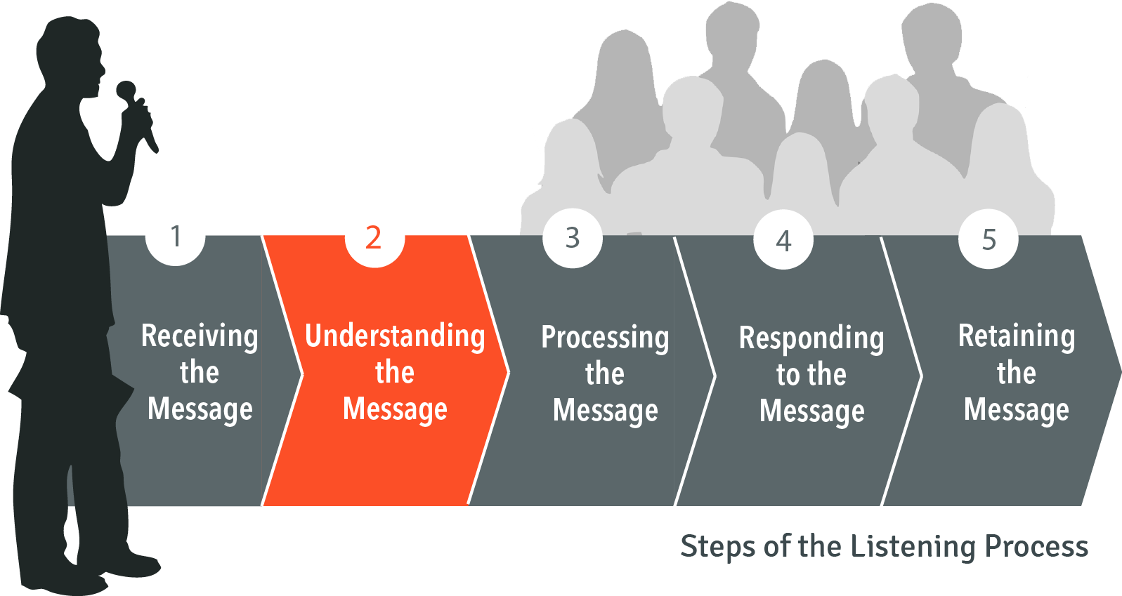 Steps of the listening process: 2. Understanding the message