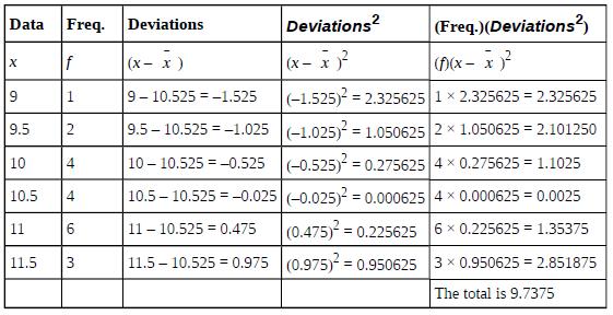OpenStax: Statistics | CH2:Descriptive Statistics | Top Hat