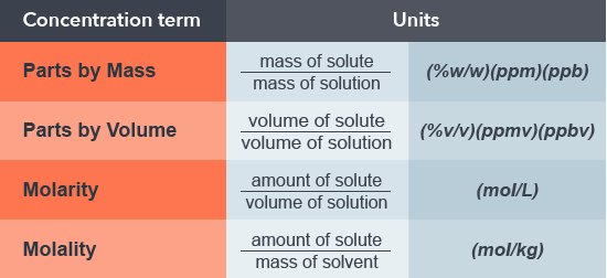 General Chemistry | Reading Assignment: Solutions | Top Hat