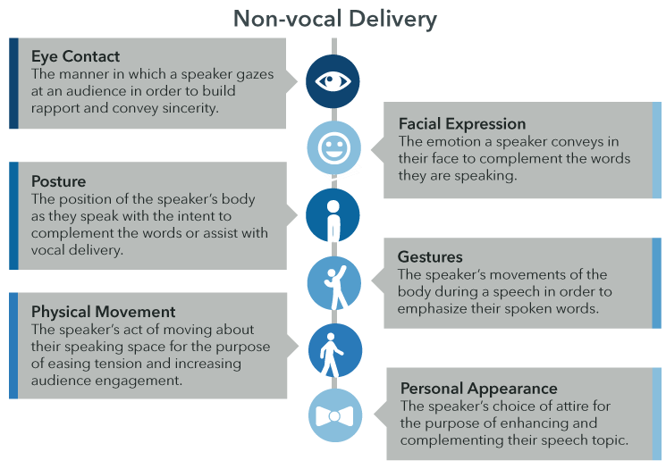 Aspects of Non-vocal Delivery: Eye contact. Facial expression. Posture. Gestures. Physical movement. Personal appearance.