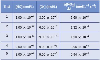 OpenStax: General Chemistry   CH 12: Kinetics   Top Hat