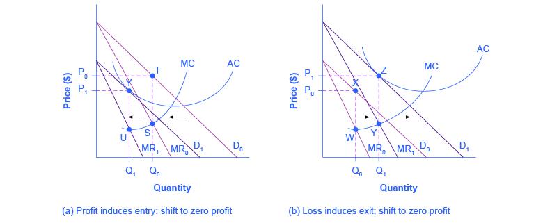 OpenStax: Microeconomics | CH 10: Monopolistic Competition