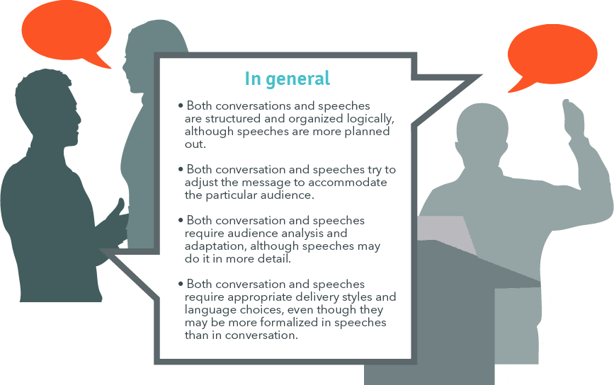Both conversations and speeches are structured and organized logically, although speeches are more planned out. Both conversation and speeches try to adjust the message to accommodate the particular audience. Both conversation and speeches require audience analysis and adaptation, though speeches may do it in more detail. Both conversation and speeches require appropriate delivery styles and language choices, even though they may be more formalized in speeches than in conversation.