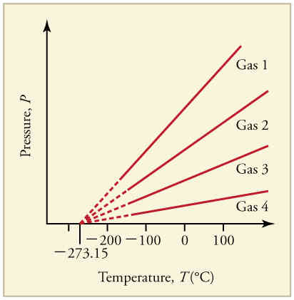 OpenStax: College Physics   CH13: Temperature, Kinetic