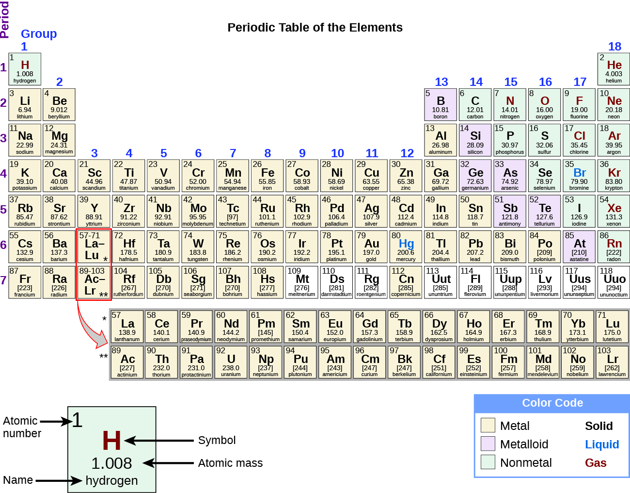 figure 226 elements in the periodic table are organized according to their properties